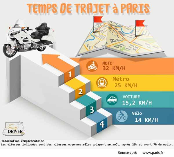 Taxi Moto Paris réservation